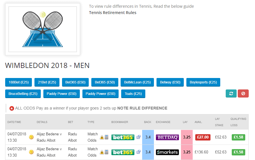 Oddsmonkey Review Tennis Matcher