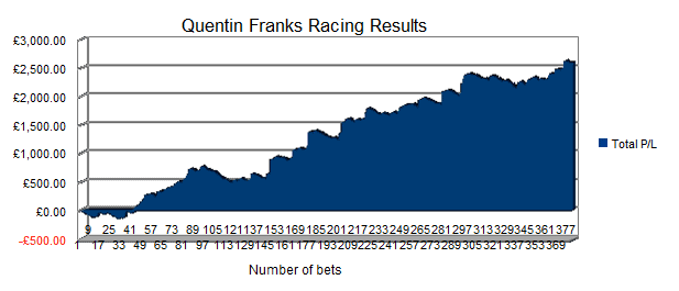 Quentin Franks Results 2016