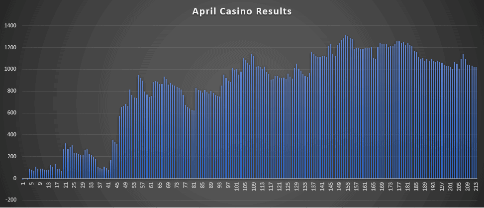 April Casino bonus results