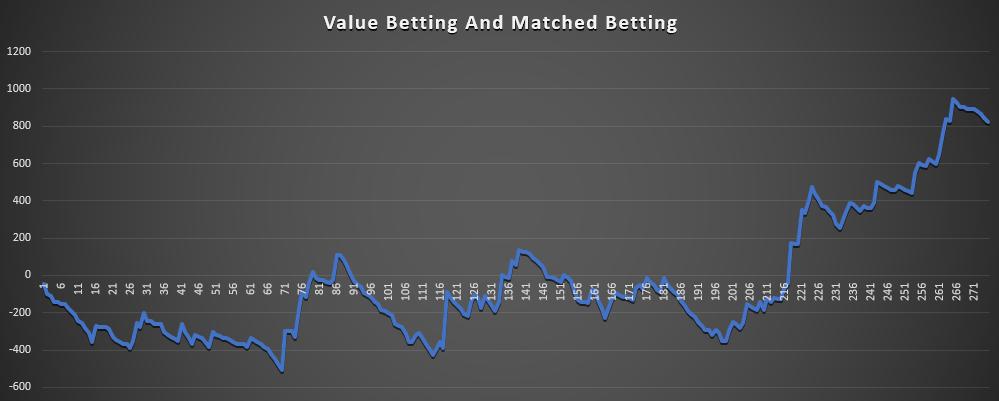 Value Betting May